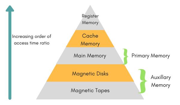 انواع حافظه / memory hierarchy