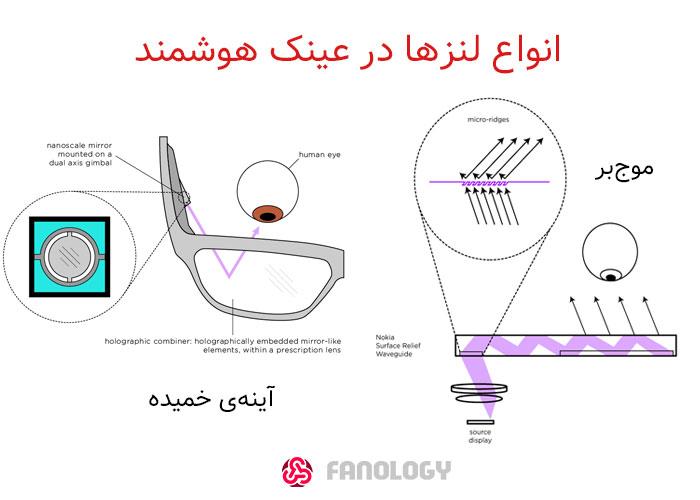 انواع-لنز-در-عینک-هوشمند / curved mirrors vs waveguids